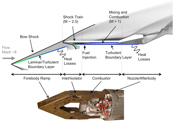 some physical aspects of shock wave boundary Two-dimensional shock-wave interference problems with an equilibrium chemically reacting air model some geometric aspects of the shock-wave interfer.